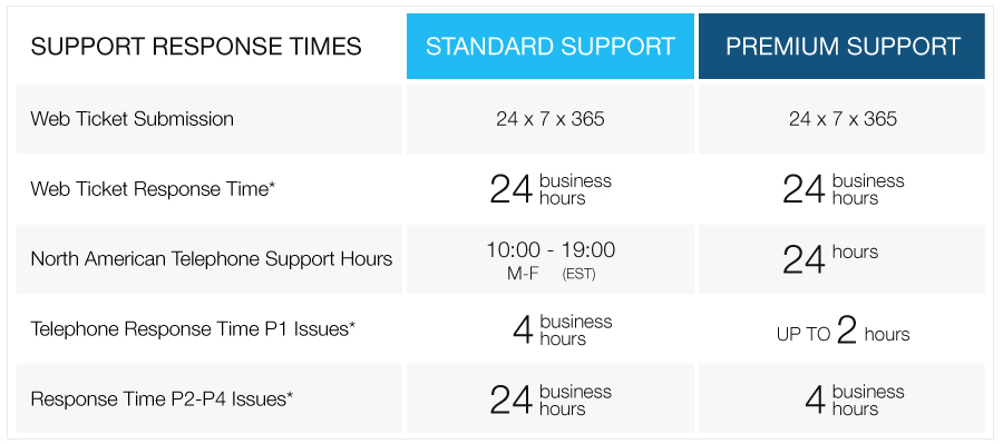 netsuite-magento-support-response-time