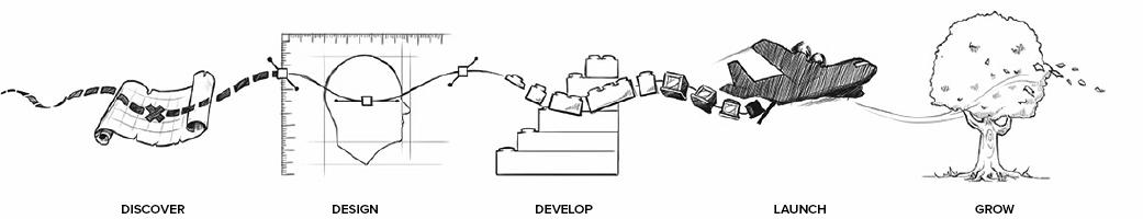 process image - design, develop, implement, launch