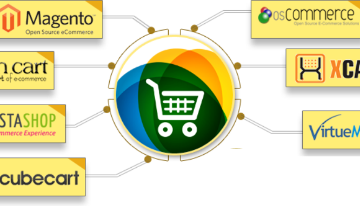Retail E-commerce software Market introduced in the United State by Technology, Regional Outlook, and Industry Verticals till 2022